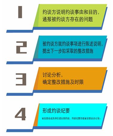 江苏省安委会重要通知:《江苏省安全生产约谈办法(试行)》自印发之日起实施插图(2)