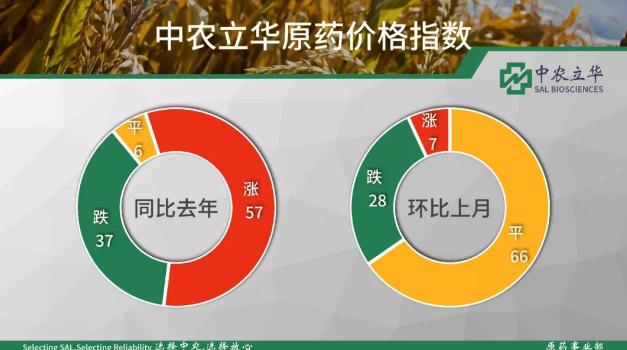 除草剂/杀虫剂88彩票平台大产品价格低迷,杀菌剂